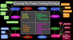 cooking_techniques